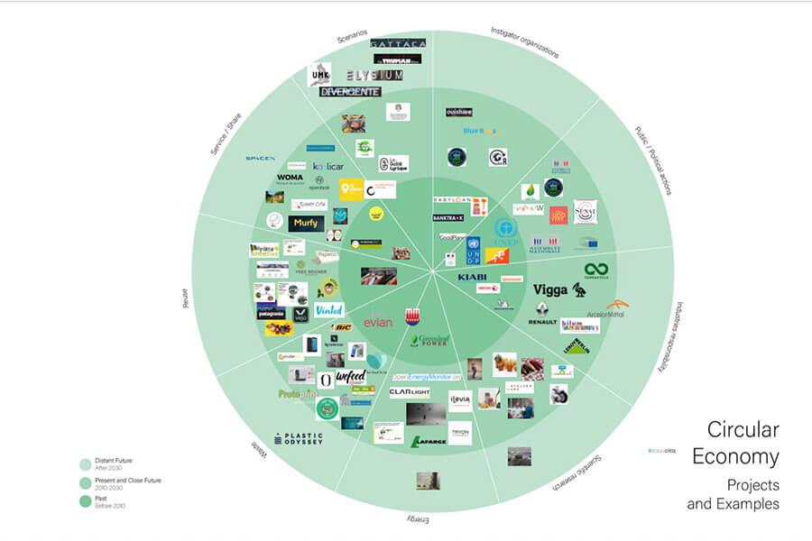 école de design ; Cumulus Green 2020