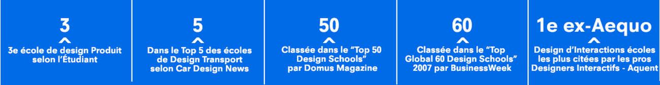 strate école de design classements