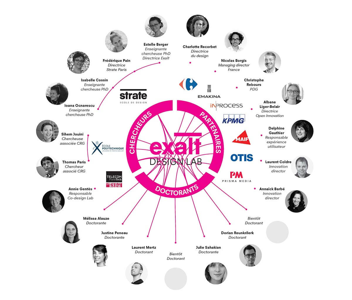 école de design ; Exalt Design Lab
