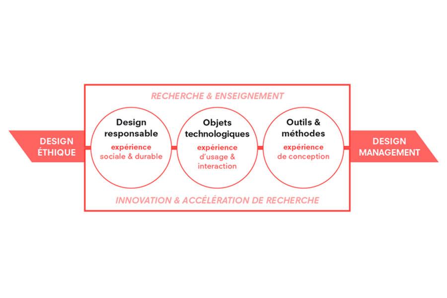 recherche design activités