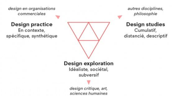 recherche en design fallman